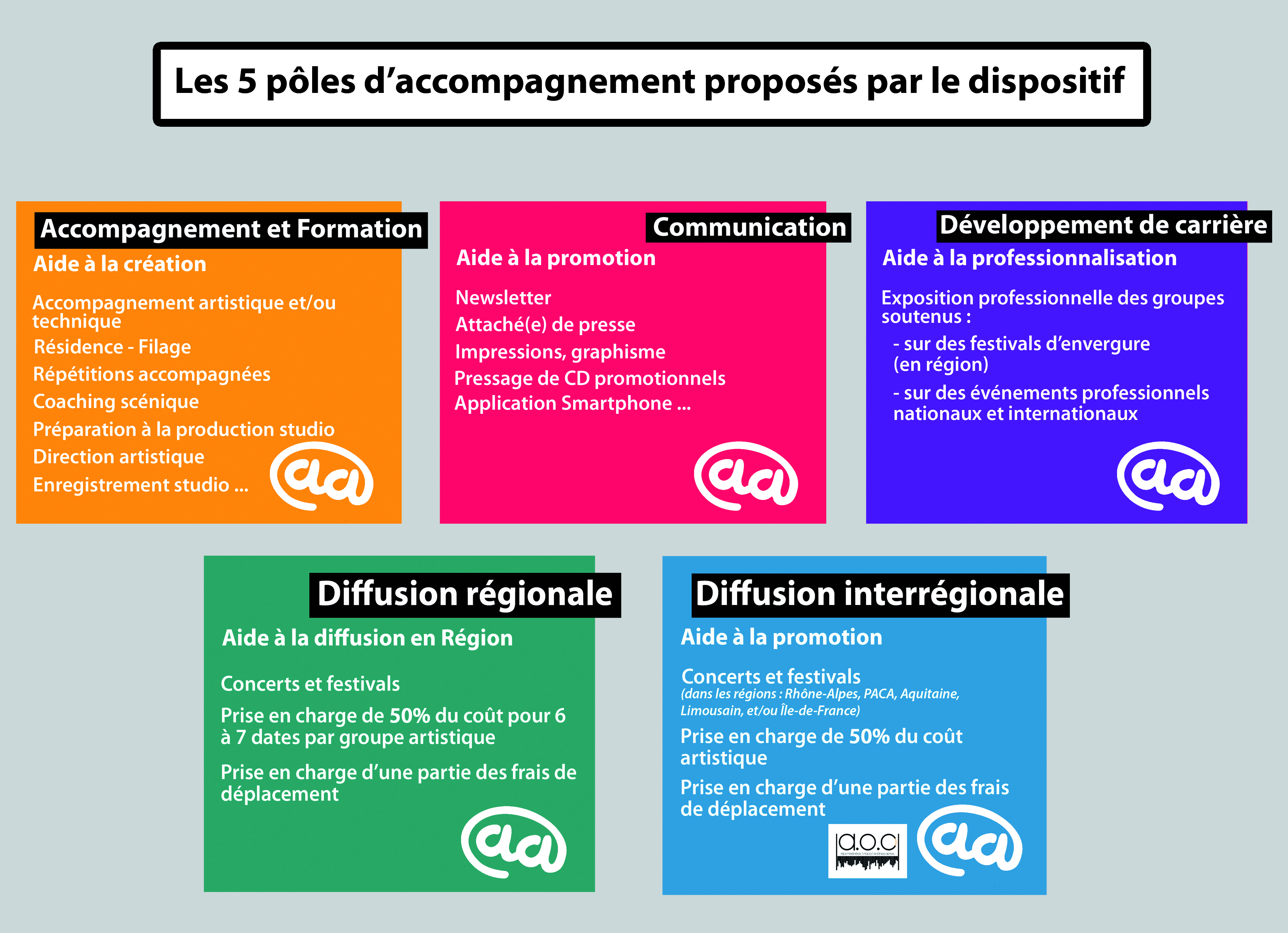 5polesaccompagnement
